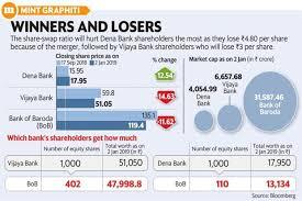 Bobs Share Swap Ratio For Merger To Hurt Dena Vijaya Banks