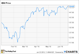 Ibm Stock Chart Why Ibm Stock Is Up 12 In 2016 The Motley Fool