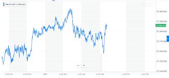 Dow Jones Industrial Average Futures Chart Dow Crash Coming After Steady 2 Week Climb Warns Jp Morgan