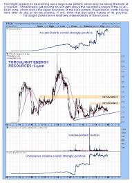 Trch Stock Chart Shining A Light On An Out Of Favor Oil Stock Trch