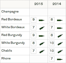 Burgundy Vintage Chart 2016 Wine Vintages And Why They Matter Sometimes Wine Folly