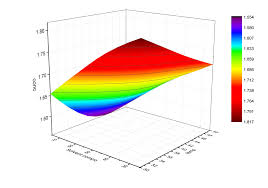Excel Surface Chart Color Gradient Does Anyone Know How To Plot 3d Surface Graph