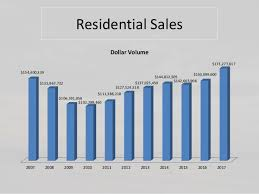 Grand Lake 2017 Year End 11 Year Charts Real Estatetrends