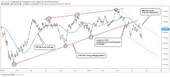 Chart Analysis Patterns Usdchf Technical Analysis Intraday Timeframe Chart Patterns