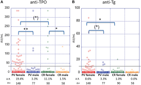 Frontiers Anti Thyroid Peroxidase Reactivity Is Heightened