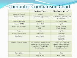 Laptop Cpu Processor Comparison Chart Taylor Jessop Rejoice Vili Computer Comparison Chart
