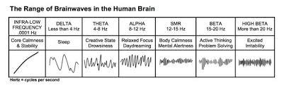 Brain Waves Frequency Chart Neuro Clinic What Are The Brain Waves Frequencies Neuro