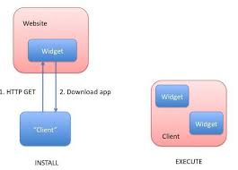 Web Applications Architectures Web Applications Architecture