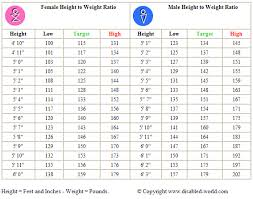 Adult Male And Female Height To Weight Ratio Chart Weight