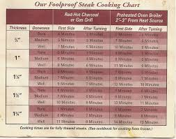 Ribeye Broil Time Chart 25 Up To Date Steak Cooking Chart Grill