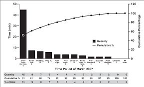 Pareto Chart Shows Time Spent In Each Process Step For
