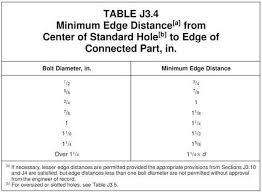 aisc table j3 4 bolt edge distance