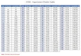 Ffxiv Xp Chart Ffxv Experience Table Ffxv