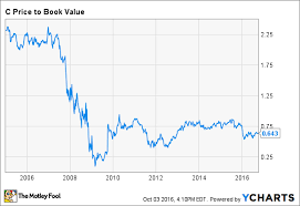 Citibank Stock History Chart Is Citigroup Stock A Buy Right Now The Motley Fool