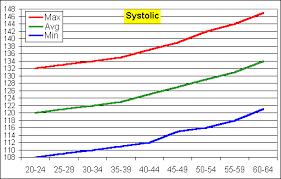 Fletexofich Blood Pressure Chart By Age