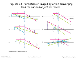 35 33 formation of images by a thin converging lens for various object