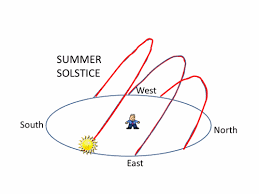 The Daily Motion Of The Sun Throughout The Year As Seen From