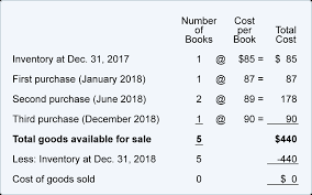 Inventory And Cost Of Goods Sold Explanation Accountingcoach