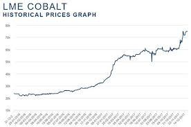 Cobalt Historical Price Chart Demand Soars As Asx Junior Picks Up Prospective Austrian