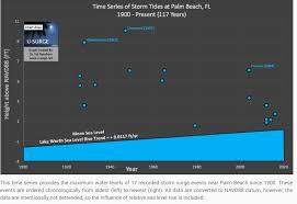 Palm Beach County Tide Chart Palm Beach U Surge