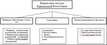 Общая характеристика финансовой системы КР Финансовая политика  Рис Финансовая система Кыргызской Республики