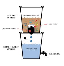 water filter diagram. Water Filter Diagram I