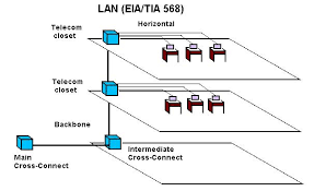 the foa reference for fiber optics olans fiber optic lans structured cabling lan