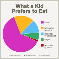 Make Me A Pie Chart 10 Funny Pie Charts That Perfectly Explain Your Life As A
