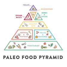 Is It Paleo Chart What Is The Paleo Diet The Paleo Mom