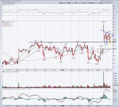 5 Must See Stock Charts For Wednesday S Bb Cvs Bynd