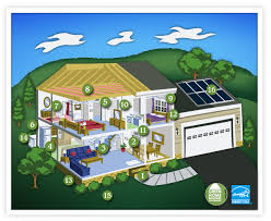 Why Buy a Green Home?