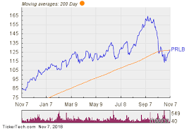 Proto Chart Proto Labs Breaks Above 200 Day Moving Average Bullish For