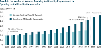 Va Disability Percentage Chart 2015 Veterans Disability Compensation Trends And Policy Options