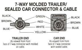 7 way trailer & rv plug diagram aj's truck & trailer center 7 Way Wiring Diagram 7 way trailer wiring diagram brakes wiring diagram, wiring diagram 7 way wiring diagram trailer plug