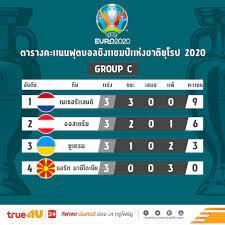 สรุปผลการแข่งขันฟุตบอลยูโร 2020 กลุ่มซี นัดสุดท้ายพร้อมตารางคะแนน (ไฮไล