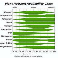 Plant Nutrient Interaction Chart Plant Nutrient Availability Chart Download Scientific Diagram