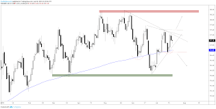 Us Dollar Chart Looks Geared Up For Higher Prices