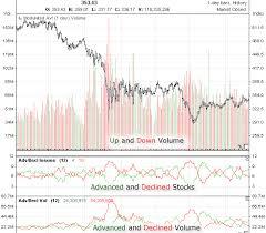 Historical Data Dow Jones Utilities
