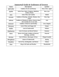 Gods And Goddesses Chart Greek Gods And Goddesses Chart Worksheet