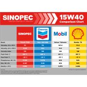 Sinopec 15w40 T700 Ck 4 Synthetic Diesel Engine Oil 5 Gallon Pail