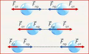 Сила упругости и её работа при деформации на примере пружины  Схема взаиможействия молекул в веществе