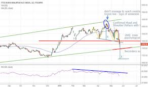 Page 4 Ideas And Forecasts On Ftse Bursa Malaysia Klci Index