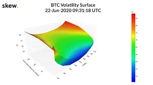 Volatility skew is a measure of market implied volatility to both the upside and the downside, and the comparison of how they relate to each other. Skew On Twitter Current Volatility Surface For Bitcoin What Will It Look Like After This Week S Expiry The Largest Ever