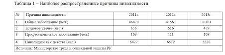 Социальная защита инвалидов в современном казахстанском обществе Наиболее распространенные причины инвалидности