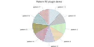How To Add Pattern Fill To Pie Chart Or Bar Chart Issue