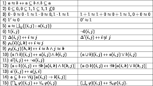 relational algebra symbols the algebra of logic schröder