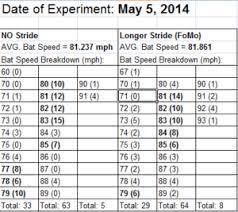 Stride Length Chart Stride Length Archives Hitting Performance Lab Llc