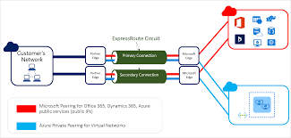 Vpn Design Considerations Azure Expressroute Designing For High Availability