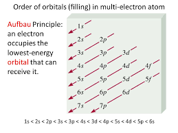 1s 2s 2p Chart Order Of Orbitals Filling In Multi Electron Atom 1s 2s