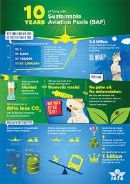 Iata Sustainable Aviation Fuels